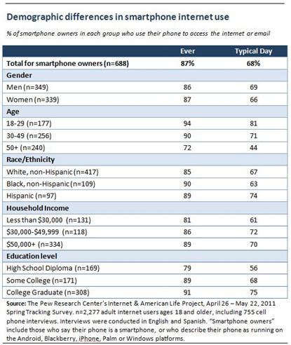pew_smartphone_demographics