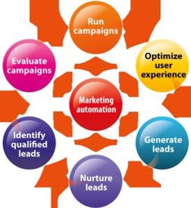 marketing-automation-kentico