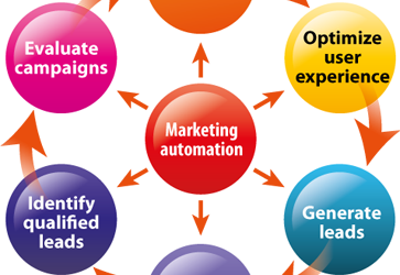 What Every Marketer & Salesperson Should Know About Lead Generation