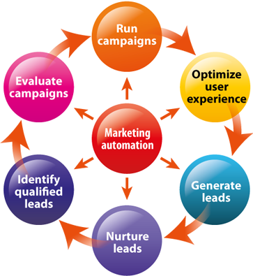 What Every Marketer Should Know About Marketing Automation