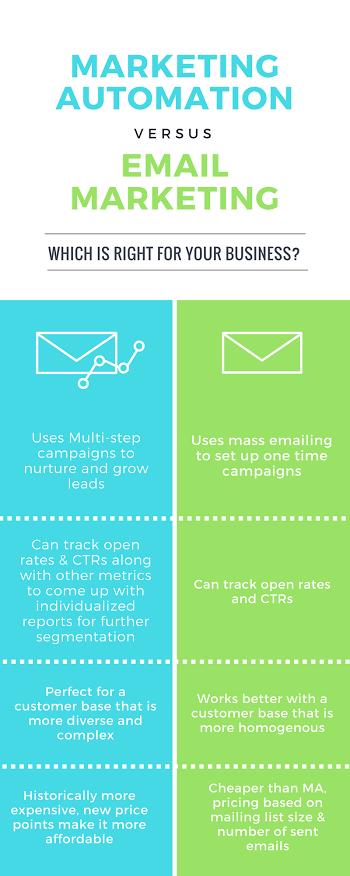 Marketing Automation Email Marketing