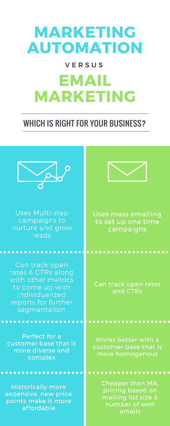 Marketing Automation Email Marketing